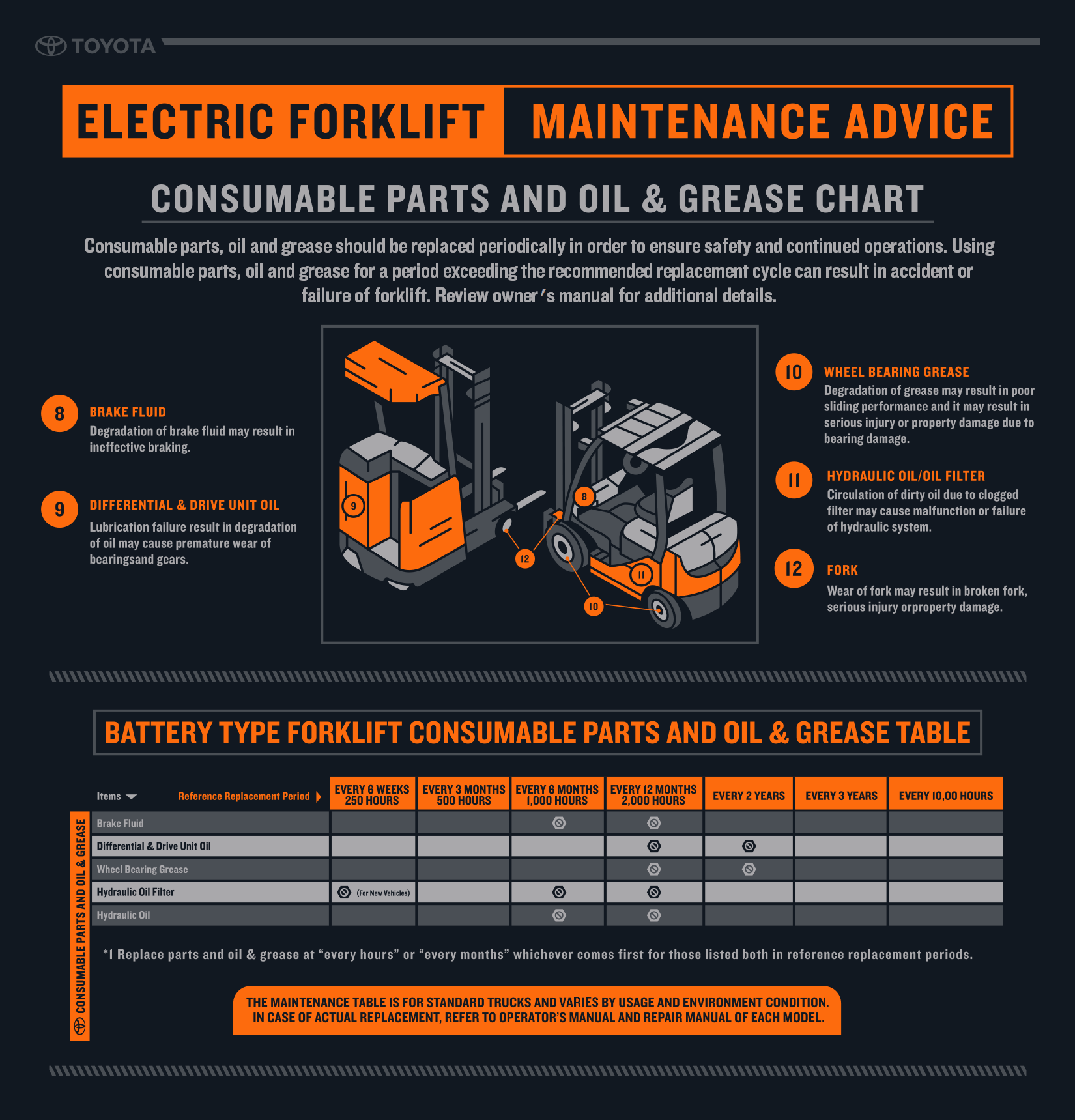 Electric Forklift Consumable Parts Amp Oil Infographic Toyota Forklifts