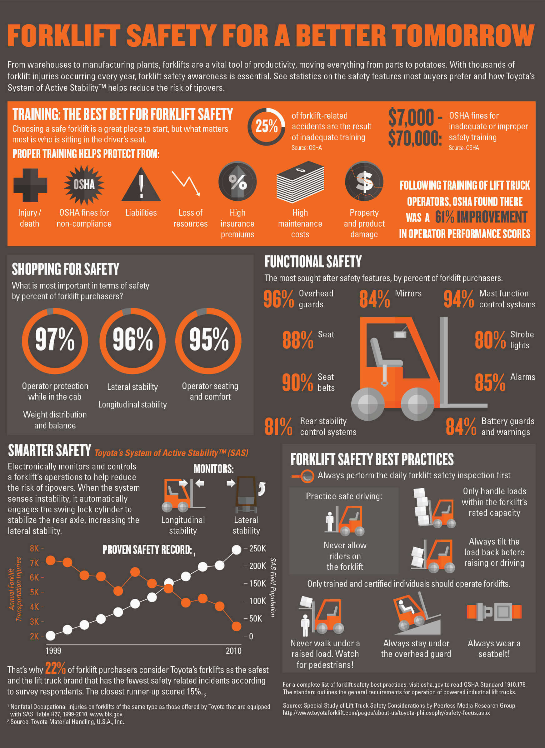 Forklift Safety Statistics Infographic