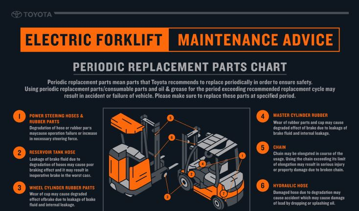Electric Forklift Periodic Replacement Parts Infographic
