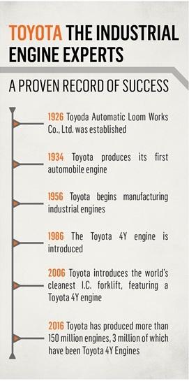4Y Engine History